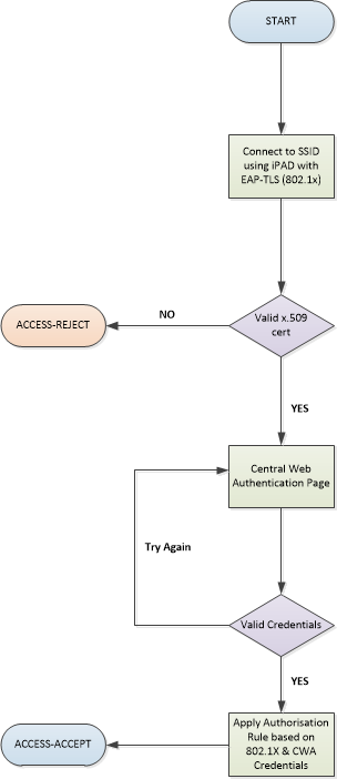Flow Diagram 802.1x_CWA