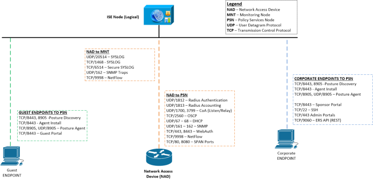 Endpoint & NAD Comms to ISE 1.3