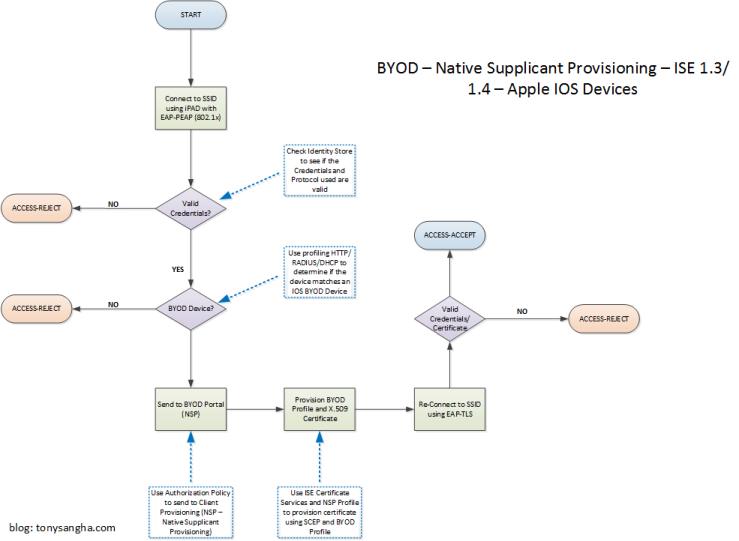 BYOD Flow Diagram