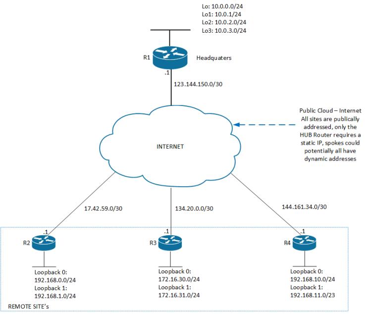 DMVPN - Underlay v1.0