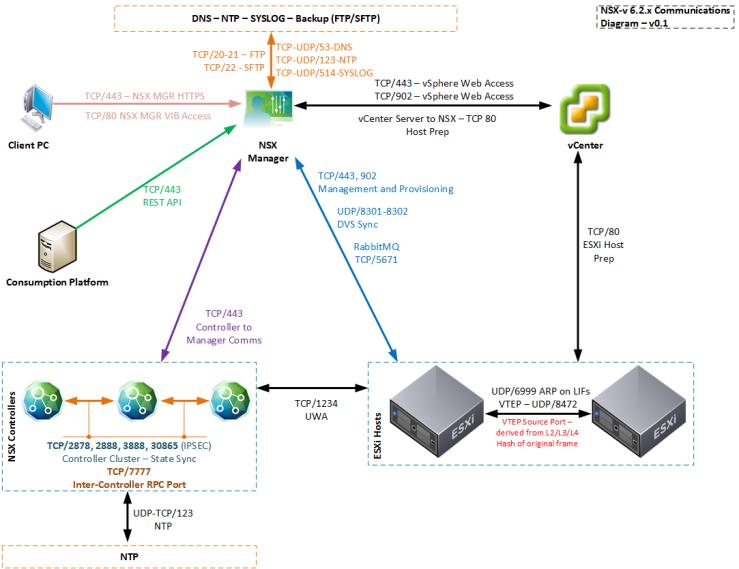 NSX-v Comms Diagram